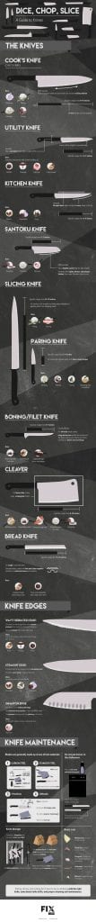 Image showing different kitchen knives and their best uses