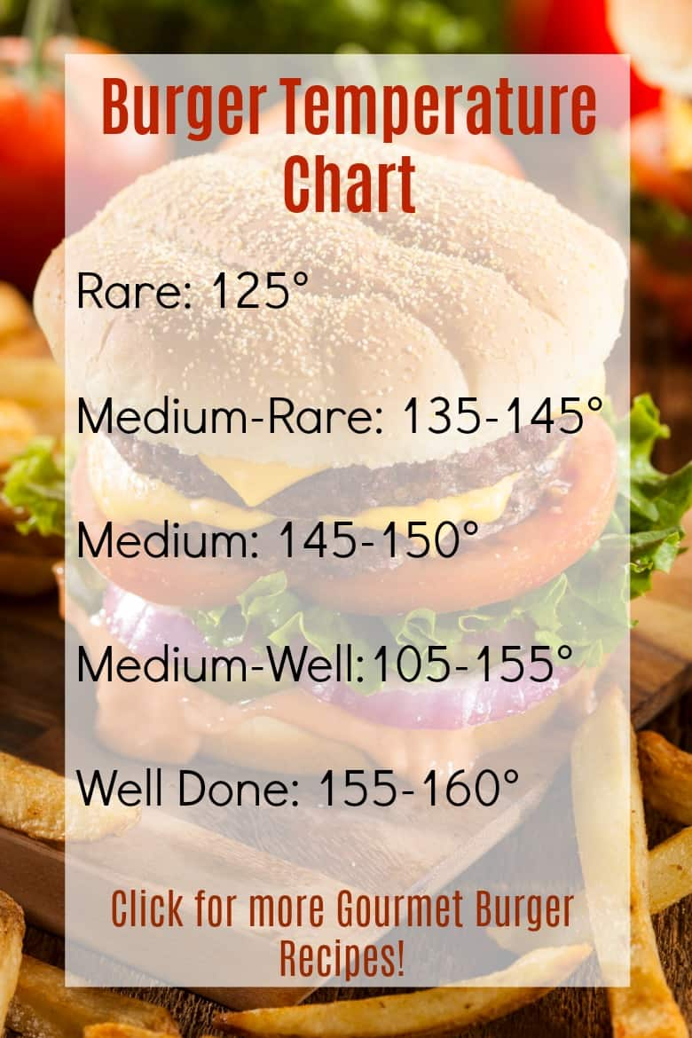 Burger Temperature Chart