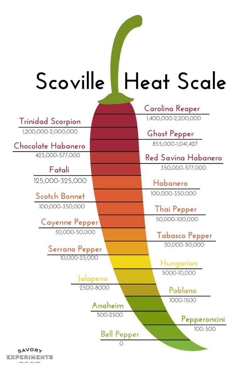 chile pepper with the scoville heat scale on it