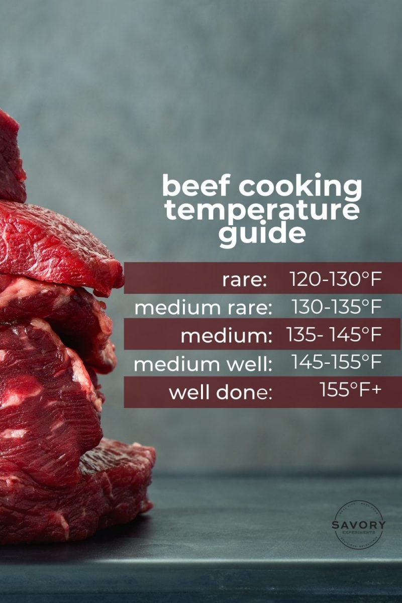beef temperature cooking guide