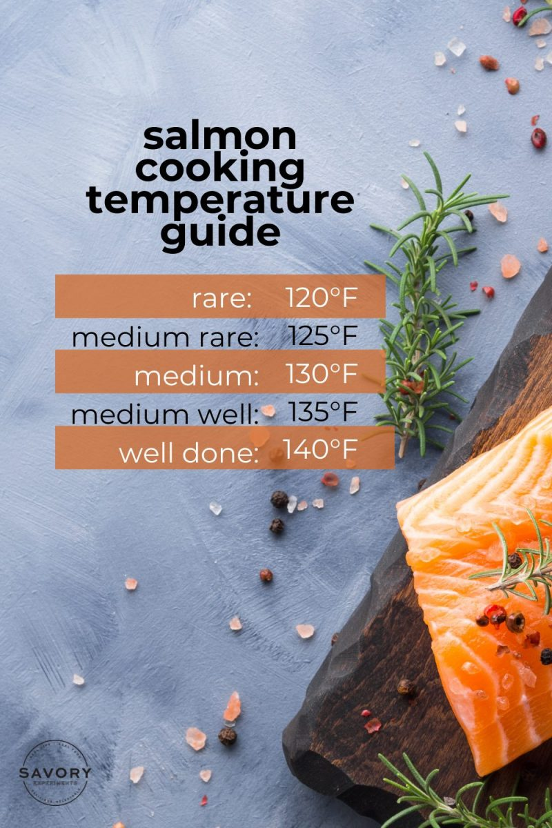 Infographic for salmon cooking temperatures